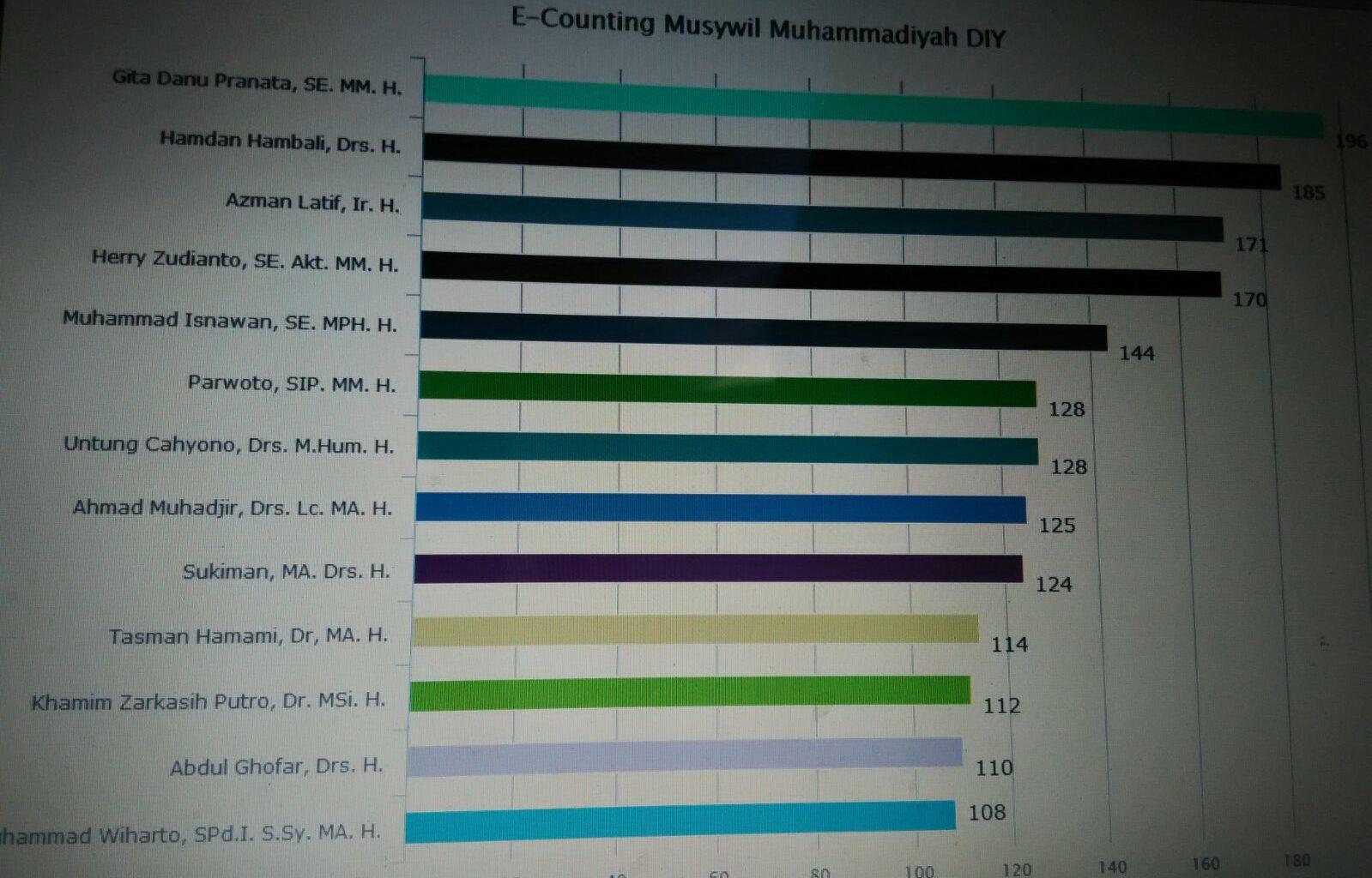 Teknologi E-Counting dalam Pemilihan Formatur Muhammadiyah Yogyakarta
